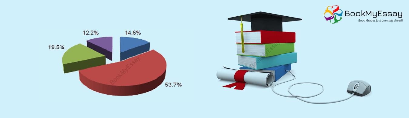 Economic Dissertation help