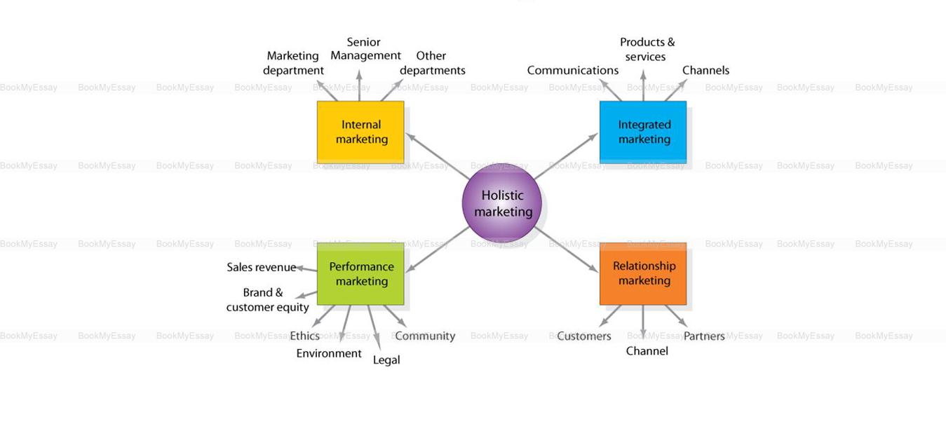 holistic-marketing-assignment-help